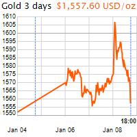 3 napos arany USD/Oz grafikon - 2020-01-08-18-00