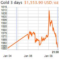 3 napos arany USD/Oz grafikon - 2020-01-08-21-00