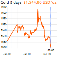 3 napos arany USD/Oz grafikon - 2020-01-09-09-00