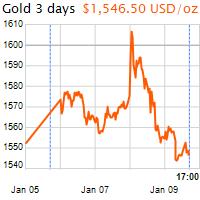3 napos arany USD/Oz grafikon - 2020-01-09-17-00