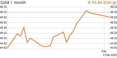 30 napos arany EUR/Kg grafikon - 2020-02-03-21-00