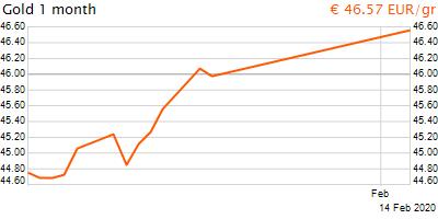 30 napos arany EUR/Kg grafikon - 2020-02-14-05-00