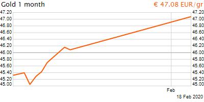 30 napos arany EUR/Kg grafikon - 2020-02-18-14-00