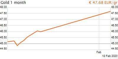 30 napos arany EUR/Kg grafikon - 2020-02-18-18-00