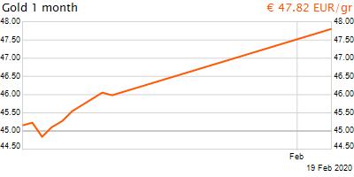 30 napos arany EUR/Kg grafikon - 2020-02-19-17-00