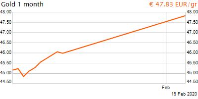 30 napos arany EUR/Kg grafikon - 2020-02-19-18-00
