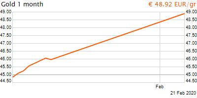 30 napos arany EUR/Kg grafikon - 2020-02-21-21-00