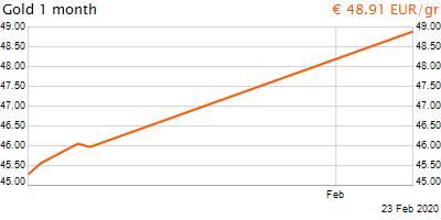 30 napos arany EUR/Kg grafikon - 2020-02-23-09-00