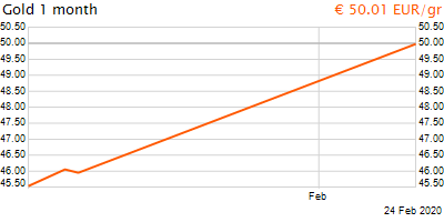 30 napos arany EUR/Kg grafikon - 2020-02-24-10-00