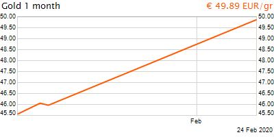30 napos arany EUR/Kg grafikon - 2020-02-24-15-00