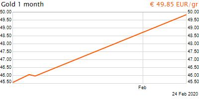 30 napos arany EUR/Kg grafikon - 2020-02-24-16-00