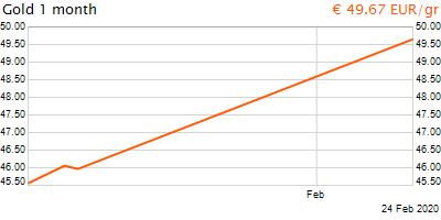 30 napos arany EUR/Kg grafikon - 2020-02-24-20-00