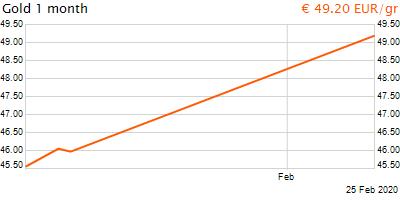 30 napos arany EUR/Kg grafikon - 2020-02-25-06-00