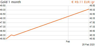 30 napos arany EUR/Kg grafikon - 2020-02-25-12-00