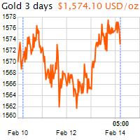 3 napos arany USD/Oz grafikon - 2020-02-14-05-00