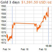 3 napos arany USD/Oz grafikon - 2020-02-18-15-00