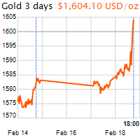 3 napos arany USD/Oz grafikon - 2020-02-18-18-00
