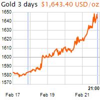 3 napos arany USD/Oz grafikon - 2020-02-21-21-00