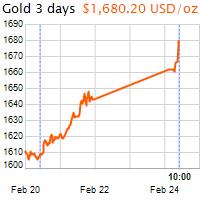 3 napos arany USD/Oz grafikon - 2020-02-24-10-00