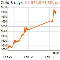3 napos arany USD/Oz grafikon - 2020-02-24-15-00