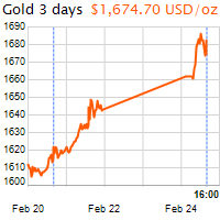 3 napos arany USD/Oz grafikon - 2020-02-24-16-00