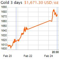 3 napos arany USD/Oz grafikon - 2020-02-24-20-00