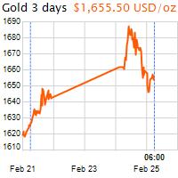 3 napos arany USD/Oz grafikon - 2020-02-25-06-00