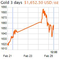 3 napos arany USD/Oz grafikon - 2020-02-25-12-00