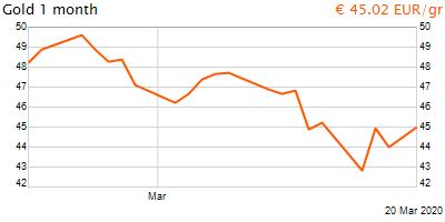 30 napos arany EUR/Kg grafikon - 2020-03-20-12-00