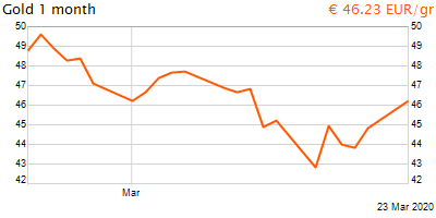 30 napos arany EUR/Kg grafikon - 2020-03-23-20-00