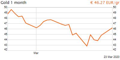 30 napos arany EUR/Kg grafikon - 2020-03-23-22-00