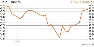 30 napos arany EUR/Kg grafikon - 2020-03-26-12-00