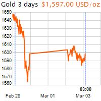 3 napos arany USD/Oz grafikon - 2020-03-03-03-00