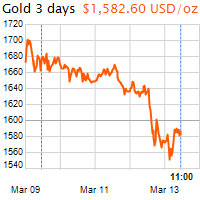 3 napos arany USD/Oz grafikon - 2020-03-13-11-00