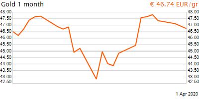 30 napos arany EUR/Kg grafikon - 2020-04-01-11-00