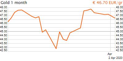 30 napos arany EUR/Kg grafikon - 2020-04-02-11-00