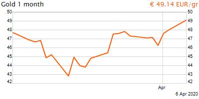 30 napos arany EUR/Kg grafikon - 2020-04-06-18-00