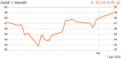 30 napos arany EUR/Kg grafikon - 2020-04-07-12-00