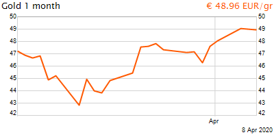 30 napos arany EUR/Kg grafikon - 2020-04-08-10-00