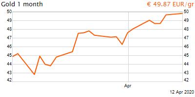 30 napos arany EUR/Kg grafikon - 2020-04-12-18-00