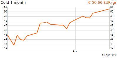 30 napos arany EUR/Kg grafikon - 2020-04-14-12-00