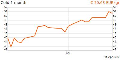 30 napos arany EUR/Kg grafikon - 2020-04-16-08-00