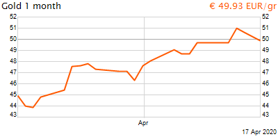 30 napos arany EUR/Kg grafikon - 2020-04-17-12-00