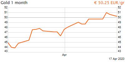 30 napos arany EUR/Kg grafikon - 2020-04-17-16-00