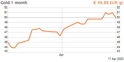 30 napos arany EUR/Kg grafikon - 2020-04-17-20-00