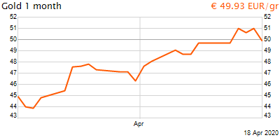 30 napos arany EUR/Kg grafikon - 2020-04-18-03-00