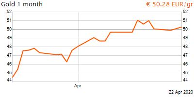 30 napos arany EUR/Kg grafikon - 2020-04-22-14-00