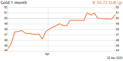 30 napos arany EUR/Kg grafikon - 2020-04-22-20-00