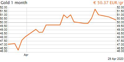 30 napos arany EUR/Kg grafikon - 2020-04-29-13-00
