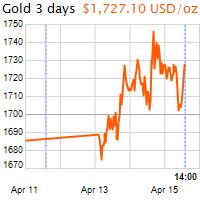 3 napos arany USD/Oz grafikon - 2020-04-15-14-00